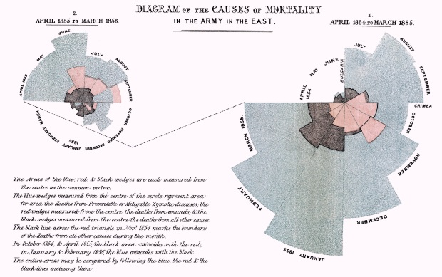 Florence Nightingale knew her stuff: Crimean War coxcomb