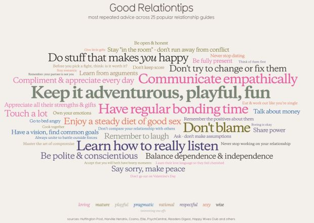 Results aren't always surprising: most recurrent relationship 'tips' in today's media...